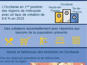 Créations d'entreprises : l'Occitanie au top, l'Aveyron à la traîne avec la Lozère