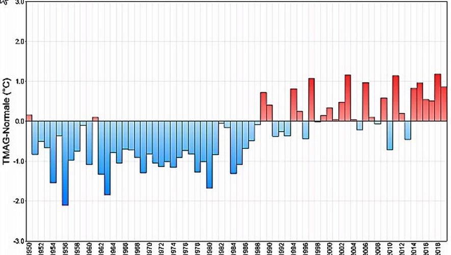 Encore une année chaude comme le montre ce graphique reportant l'écart à la moyenne annuelle de référence 1981 - 2010 de la température moyenne agrégée, de 1950 à 2019
