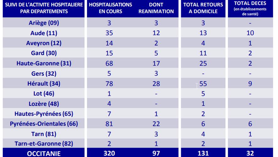 La situation ce lundi soir en Occitanie.