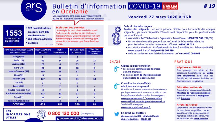 Le coronavirus Covid-19 a officiellement fait 5 morts en Aveyron, où 25 personnes sont hospitalisées.