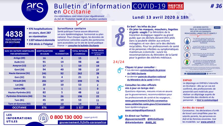 Plus de 100 retours à domicile dans le Gard — Coronavirus