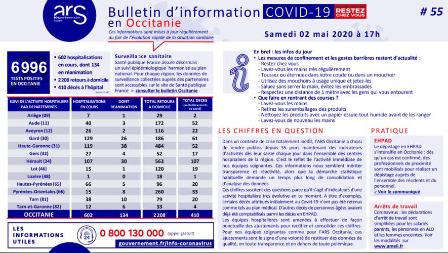 Les hospitalisations sont à la baisse en Aveyron.